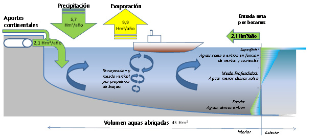 Image of balance of incoming and outgoing waters in the Port de Barcelona